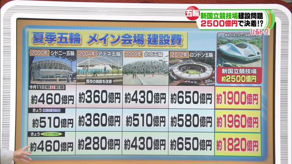 TOKYO_建設費比較